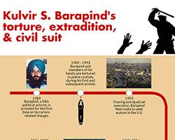 Barapind Timeline thumbnail