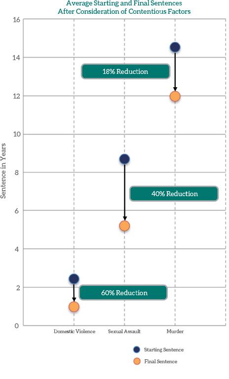 Avg reduction