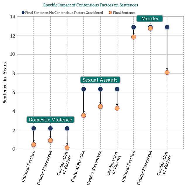 Impact of Factors chart