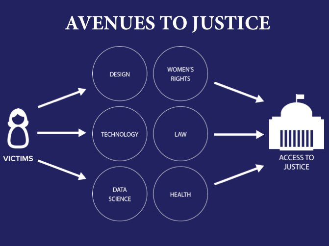 Avenues Justice